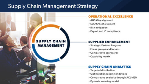 Strategy Image AGS Supply Chain Management