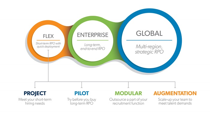 Allegis Global Solutions | RPO Flex Model