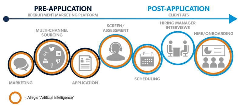 Pre-application and Post-application Icons